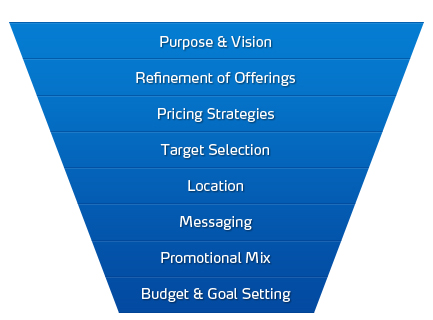 Business plan strategic plan