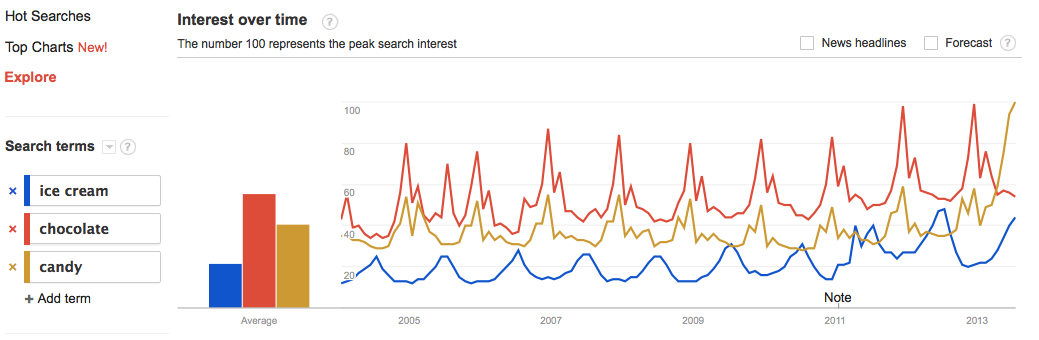 keyword trends comparing various confections