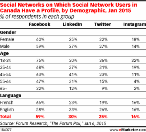 Chart of Social Network Users by Demographic (as of Jan 2015)