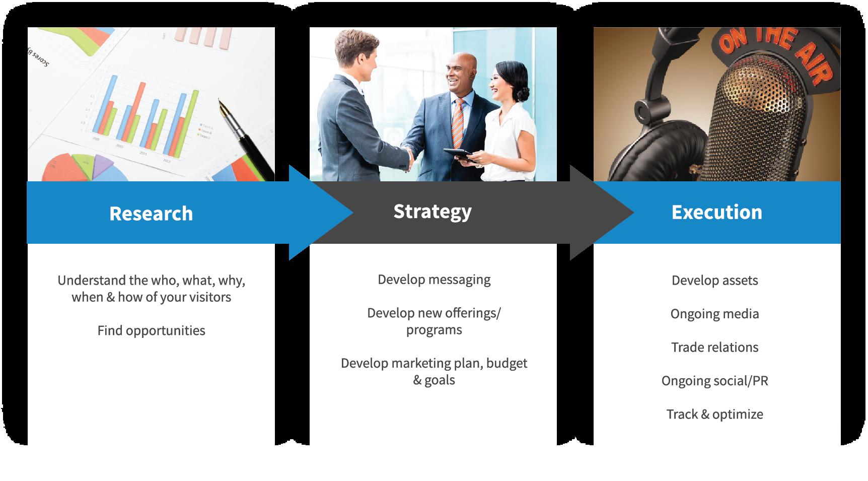 Destination Marketing Company